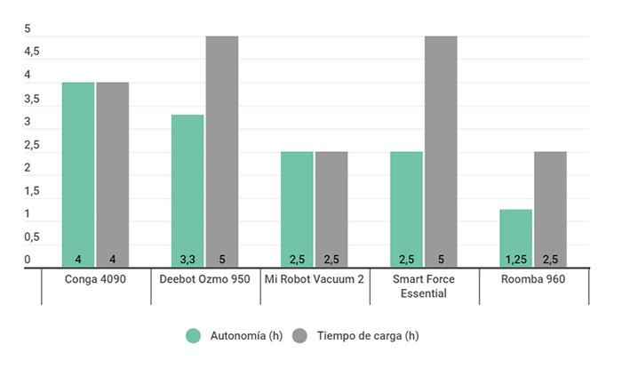 Vergelijkende grafiek van de autonomie van de beste stofzuigrobots in de aankoopgids