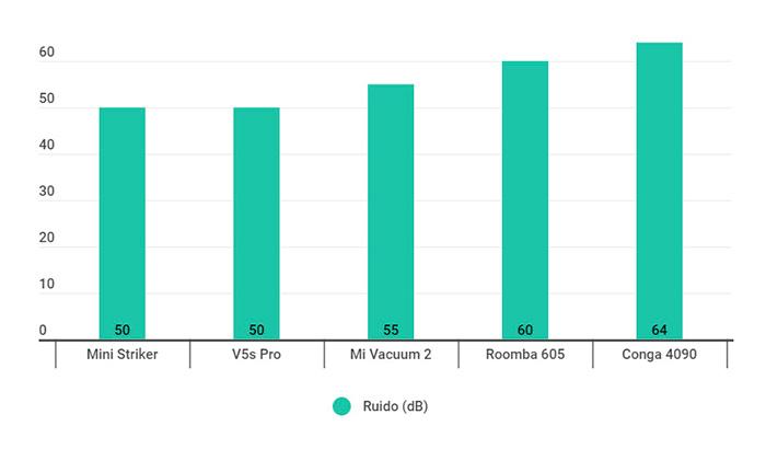 Vergelijkende grafiek van het geluidsniveau van de beste stofzuigrobots in de aankoopgids
