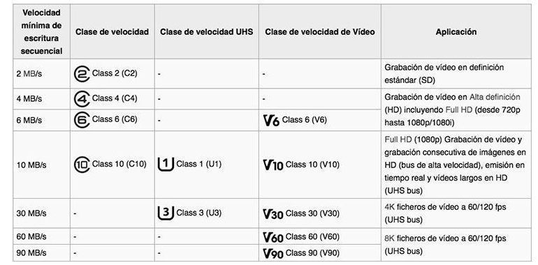 microsd-snelheidsnomenclatuur